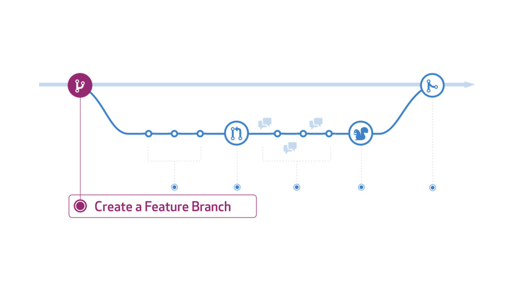 Create a Feature Branch