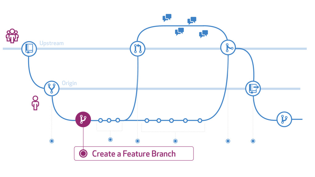 # $ % & ' ' ( ) % * + ' ' Upstream Origin Creat...