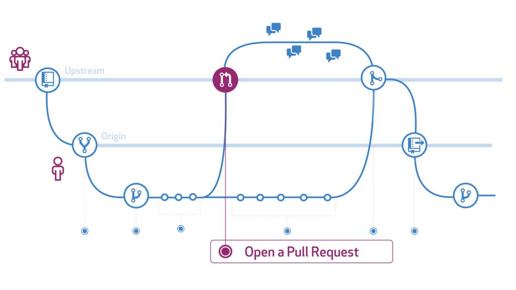# $ % & ' ' ( ) % * + ' ' Upstream Origin Open ...