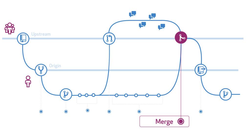 # $ % & ' ' ) % * + ' ' Upstream Origin Merge (