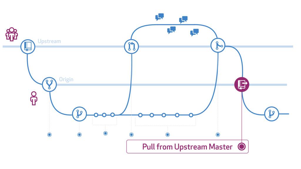 # $ % & ' ' ( ) % * + ' ' Upstream Origin Pull ...