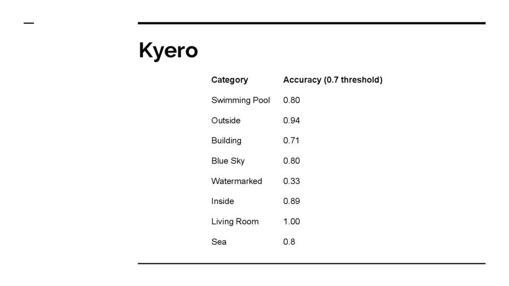 Kyero Category Accuracy (0.7 threshold) Swimmin...