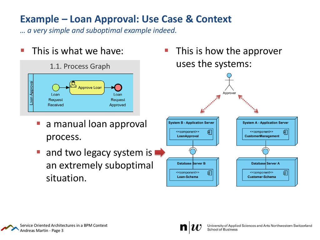 Andreas Martin - Page 3 Example – Loan Approval...
