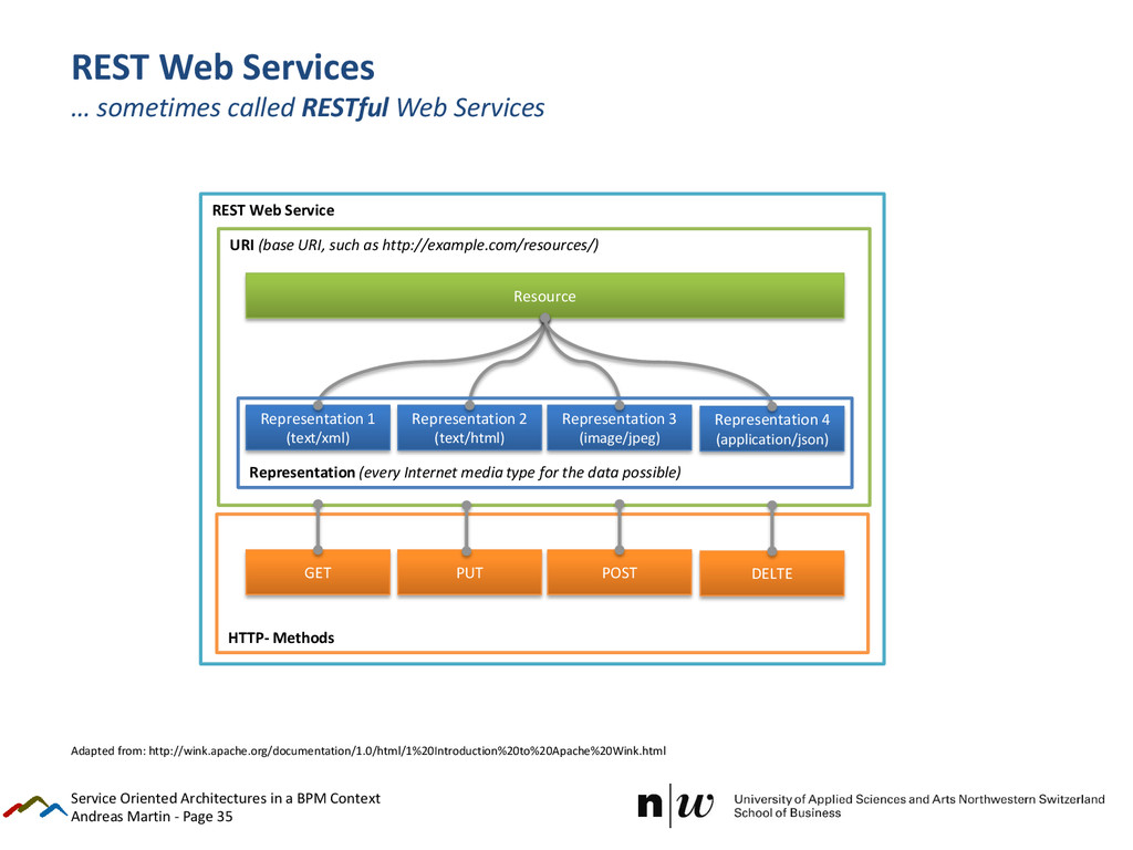 Andreas Martin - Page 35 REST Web Services … so...