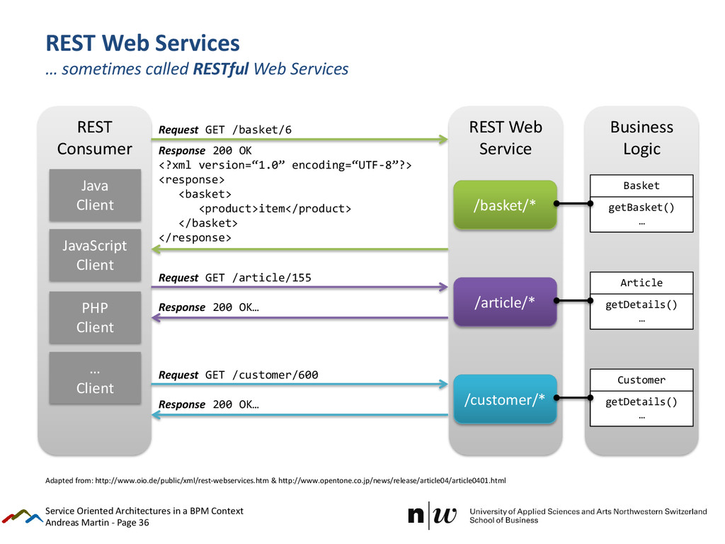 Andreas Martin - Page 36 REST Web Services … so...