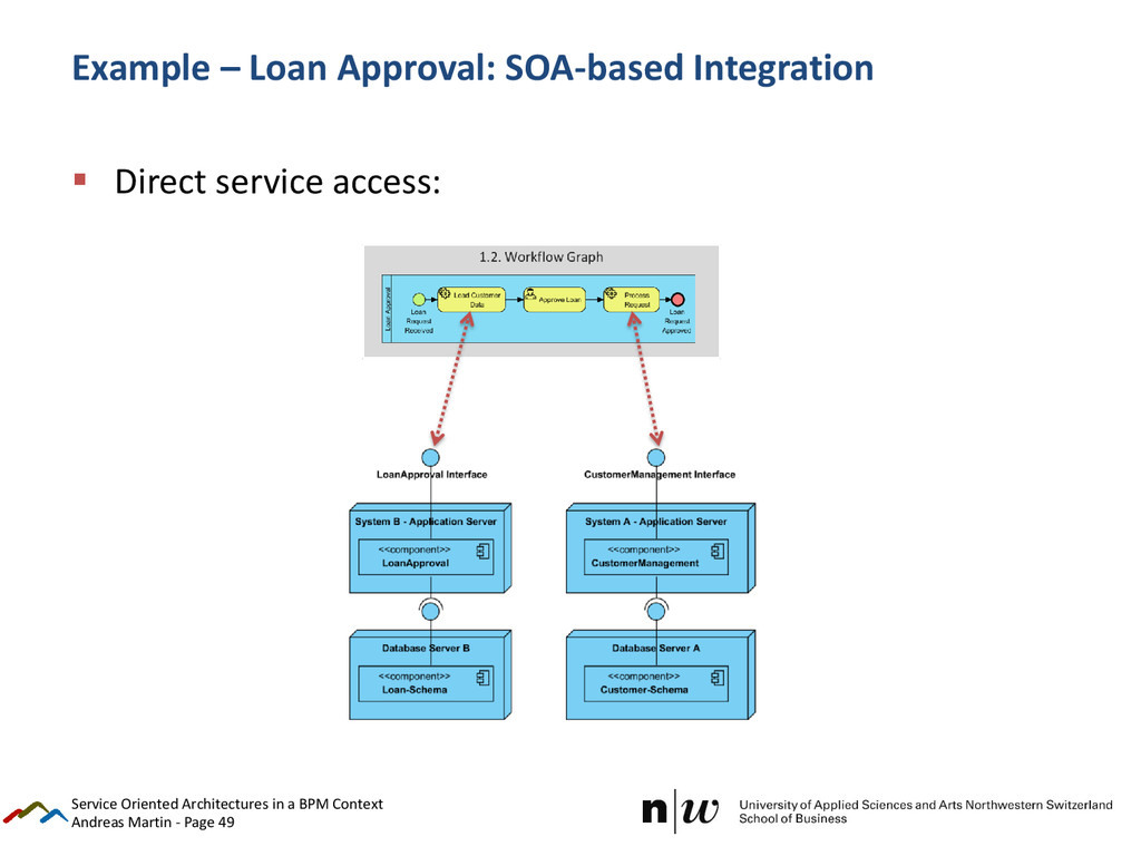 Andreas Martin - Page 49 Example – Loan Approva...