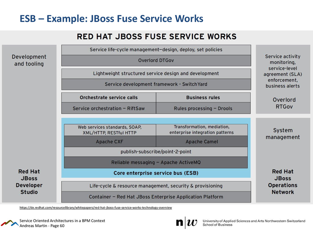 Andreas Martin - Page 60 ESB – Example: JBoss F...
