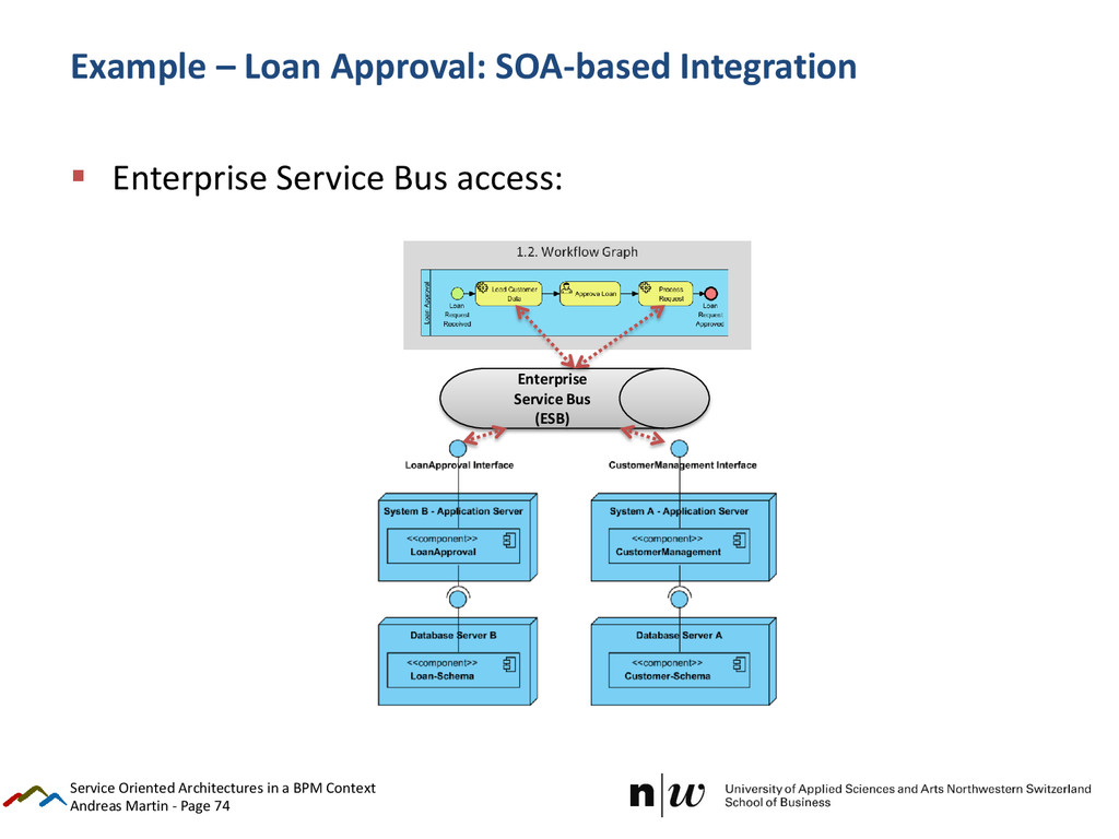 Andreas Martin - Page 74 Example – Loan Approva...