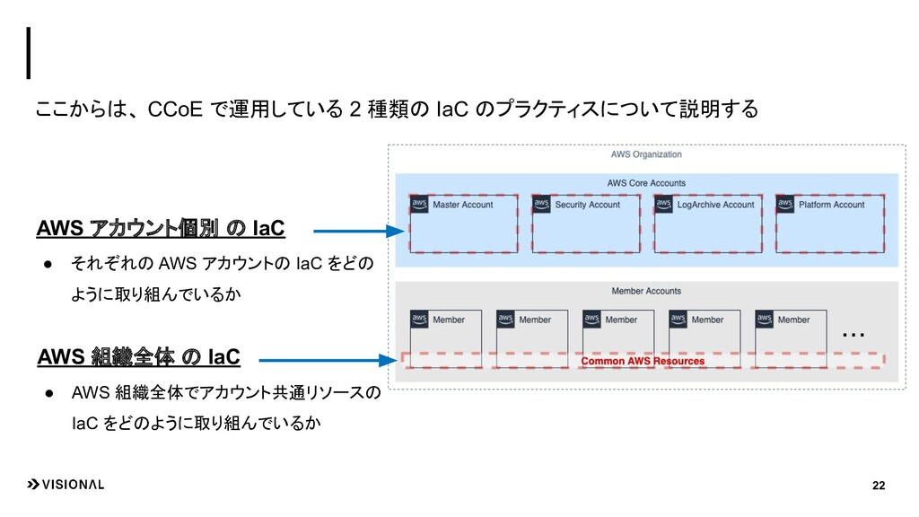 ここからは、 CCoE で運用している 2 種類の IaC のプラクティスについて説明する 2...