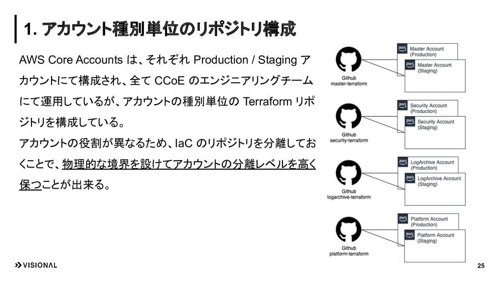 AWS Core Accounts は、それぞれ Production / Staging ア...