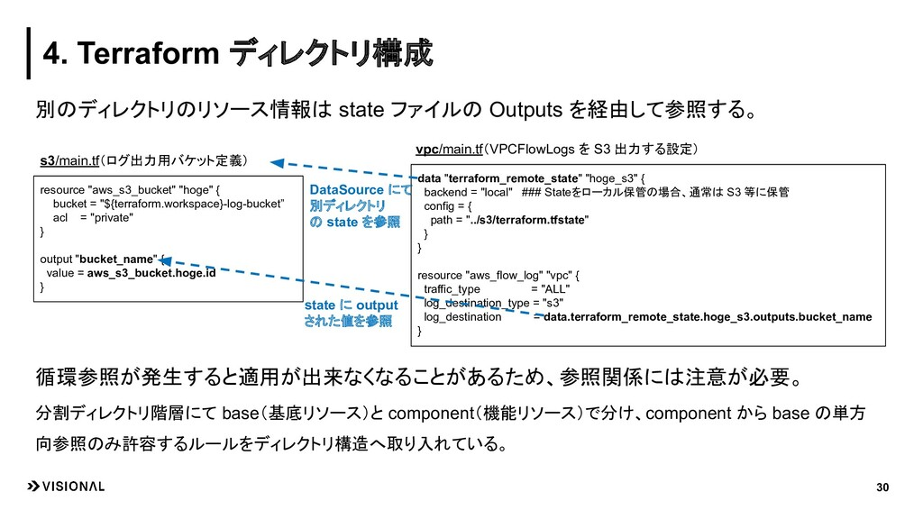 別のディレクトリのリソース情報は state ファイルの Outputs を経由して参照する。...
