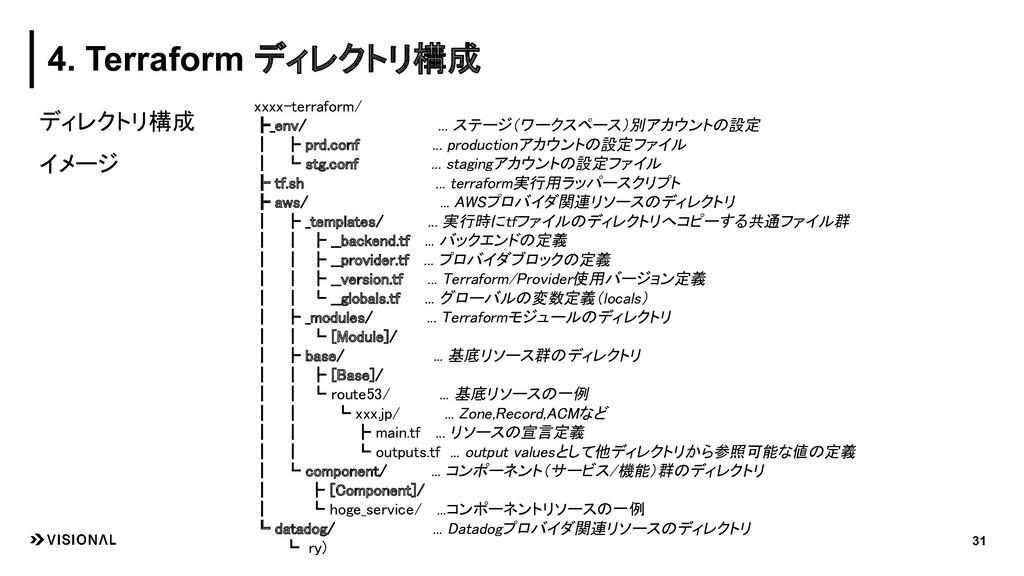 ディレクトリ構成 イメージ 31 4. Terraform ディレクトリ構成 xxxx-ter...