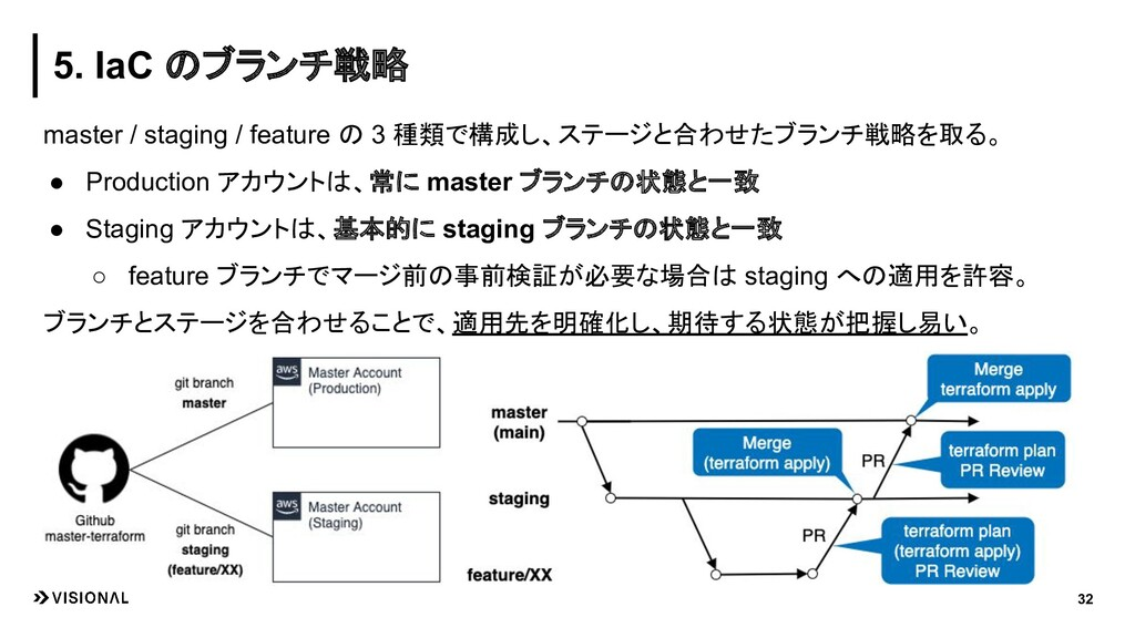 32 master / staging / feature の 3 種類で構成し、ステージと合...