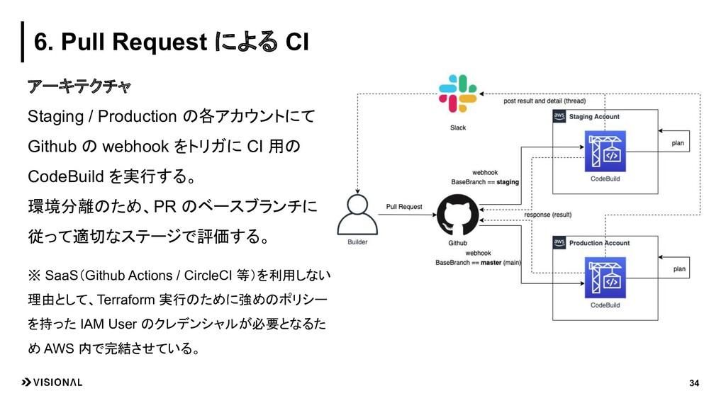 34 6. Pull Request による CI アーキテクチャ Staging / Pro...