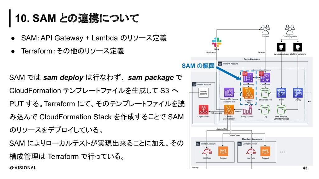 ● SAM:API Gateway + Lambda のリソース定義 ● Terraform:...