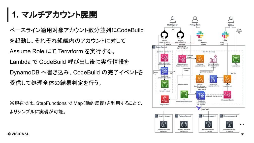 ベースライン適用対象アカウント数分並列にCodeBuild を起動し、それぞれ組織内のアカウン...