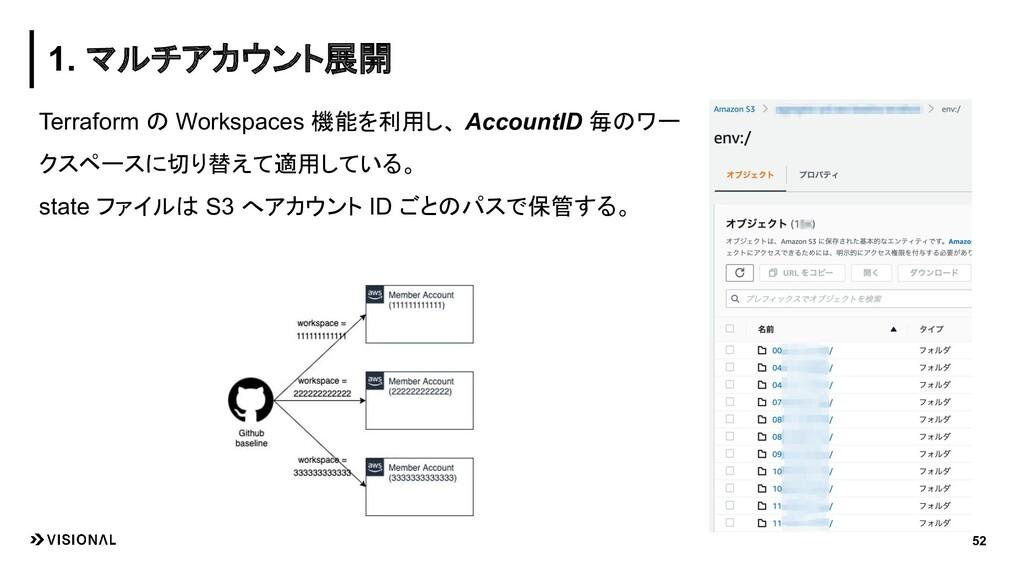 Terraform の Workspaces 機能を利用し、 AccountID 毎のワー ク...