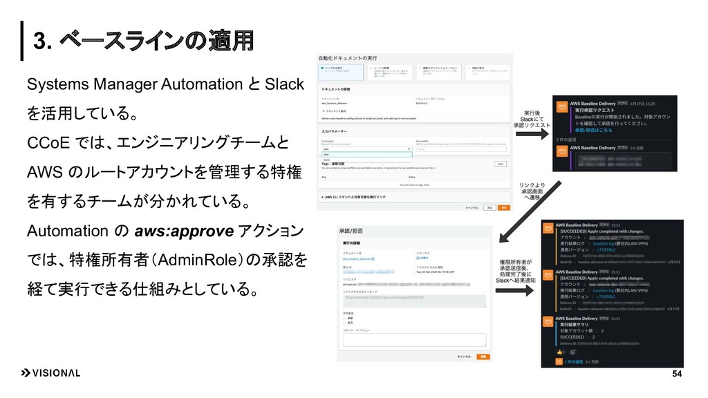 Systems Manager Automation と Slack を活用している。 CCo...
