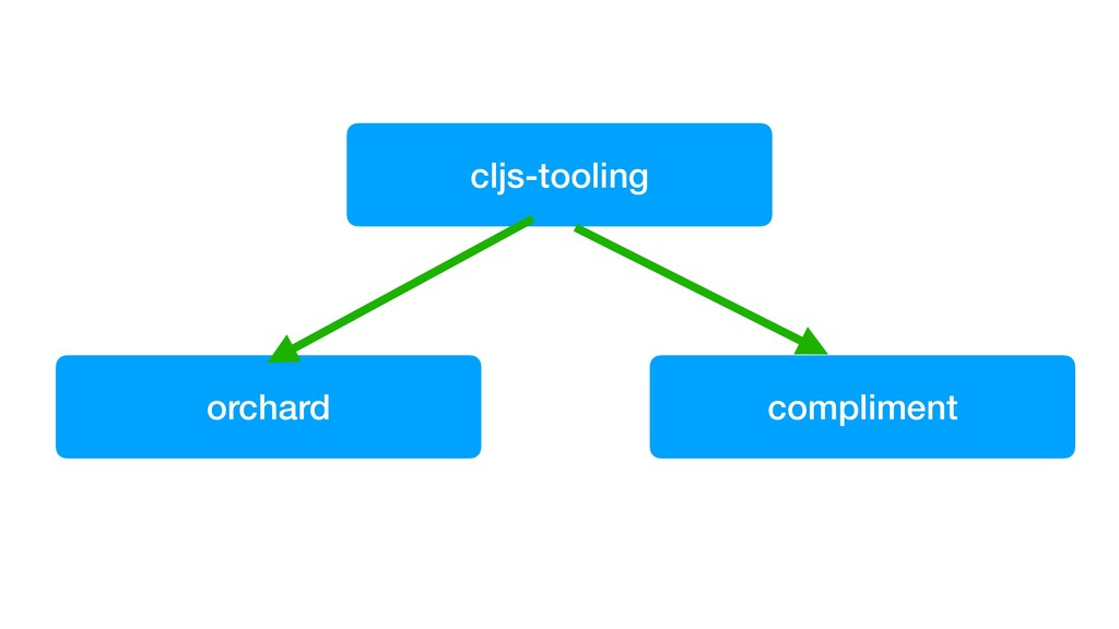cljs-tooling compliment orchard