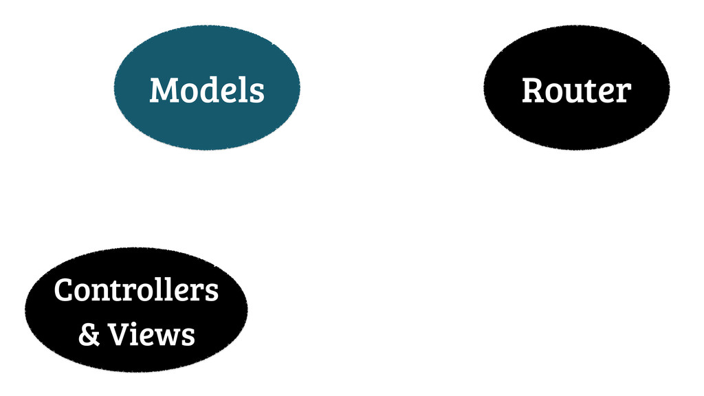 Models Router Controllers & Views