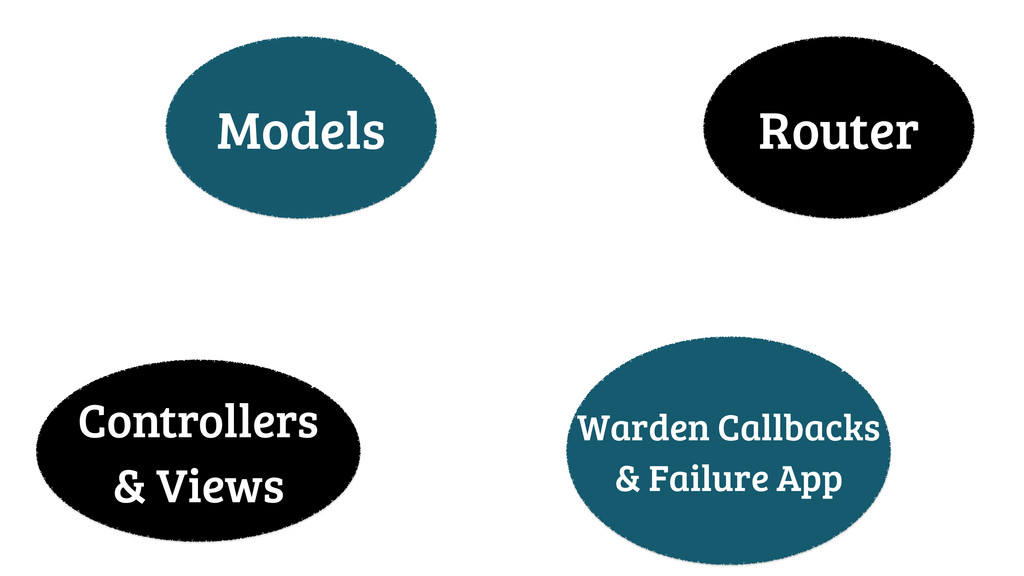 Models Router Controllers & Views Warden Callba...