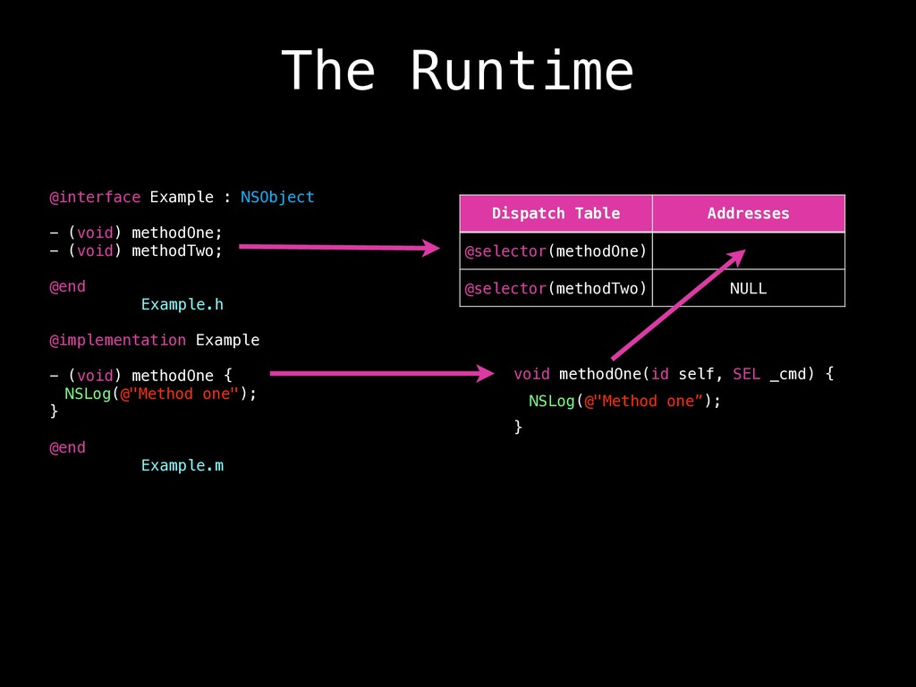 The Runtime @interface Example : NSObject - (vo...