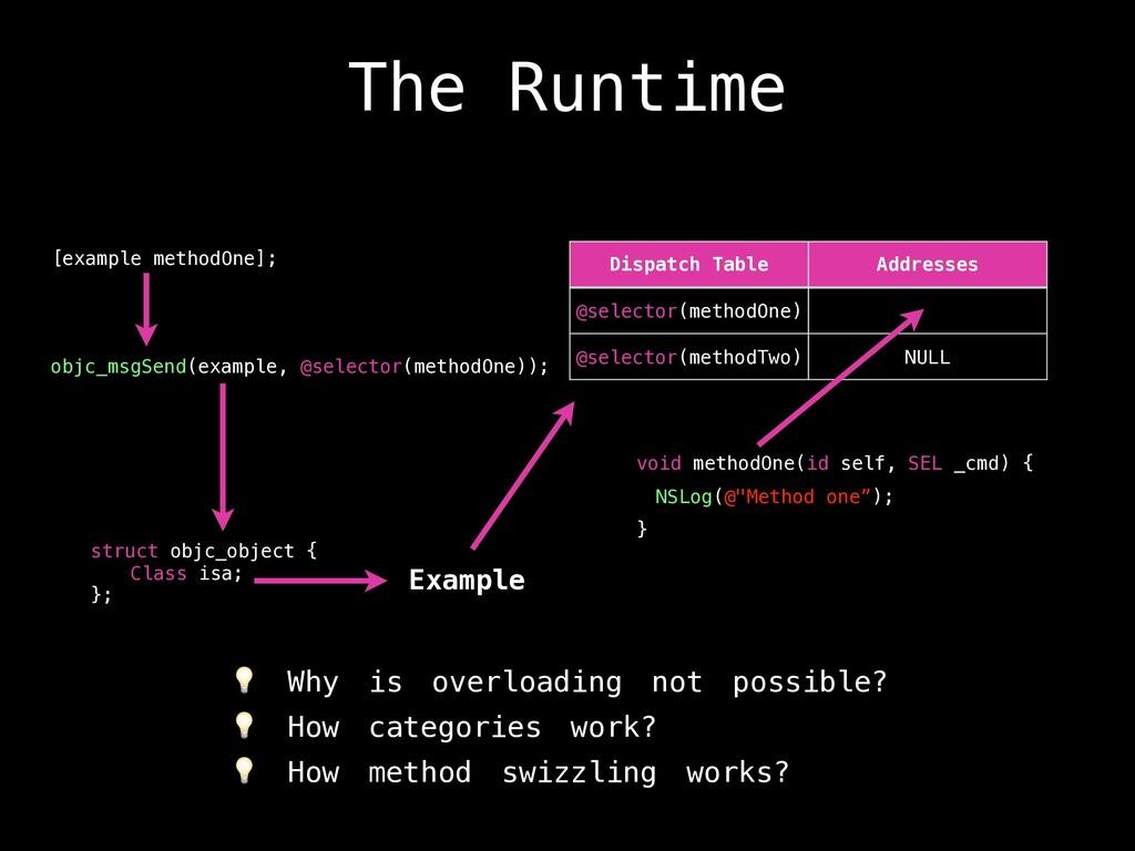 The Runtime void methodOne(id self, SEL _cmd) {...