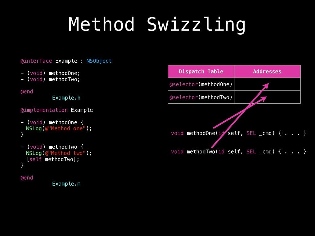 Method Swizzling void methodOne(id self, SEL _c...