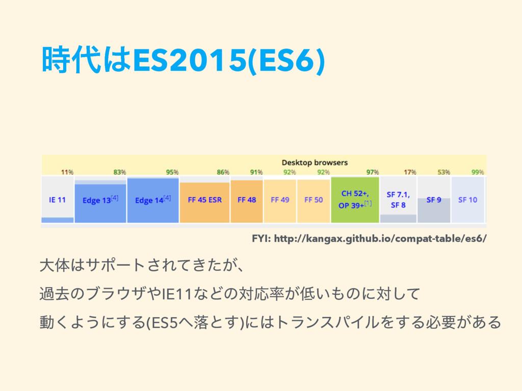 ES2015(ES6) େମαϙʔτ͞Ε͖͕ͯͨɺ աڈͷϒϥβIE11ͳͲͷର...