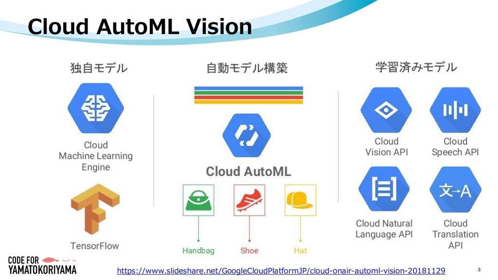 Cloud AutoML Vision 3 https://www.slideshare.ne...