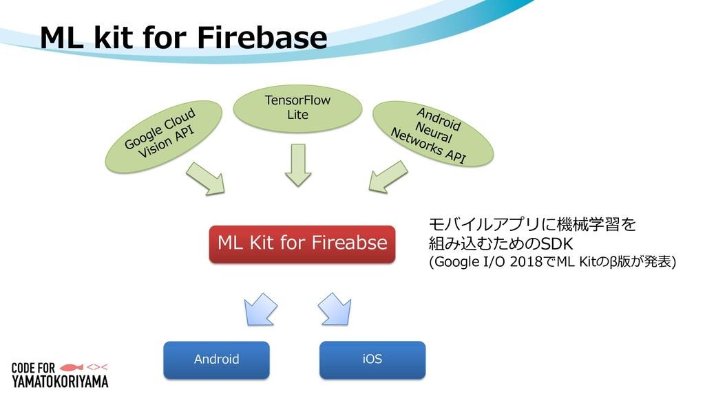 ML kit for Firebase モバイルアプリに機械学習を 組み込むためのSDK (G...