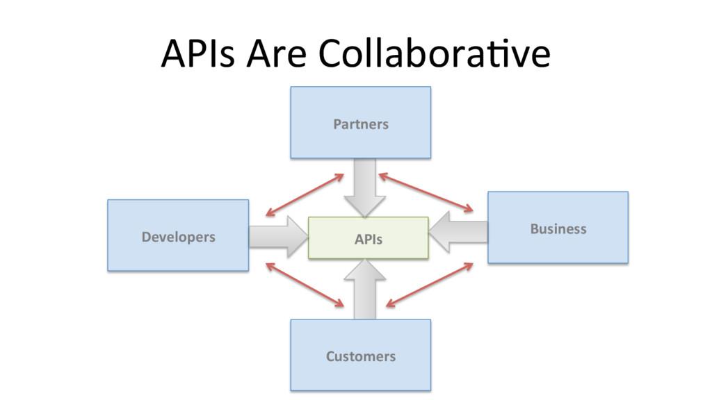 APIs Are Collabora@ve APIs Customers Partners B...