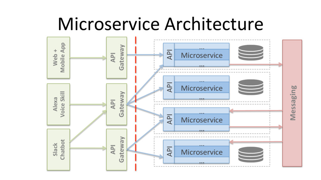 Alexa Voice Skill API Gateway API Gateway Messa...