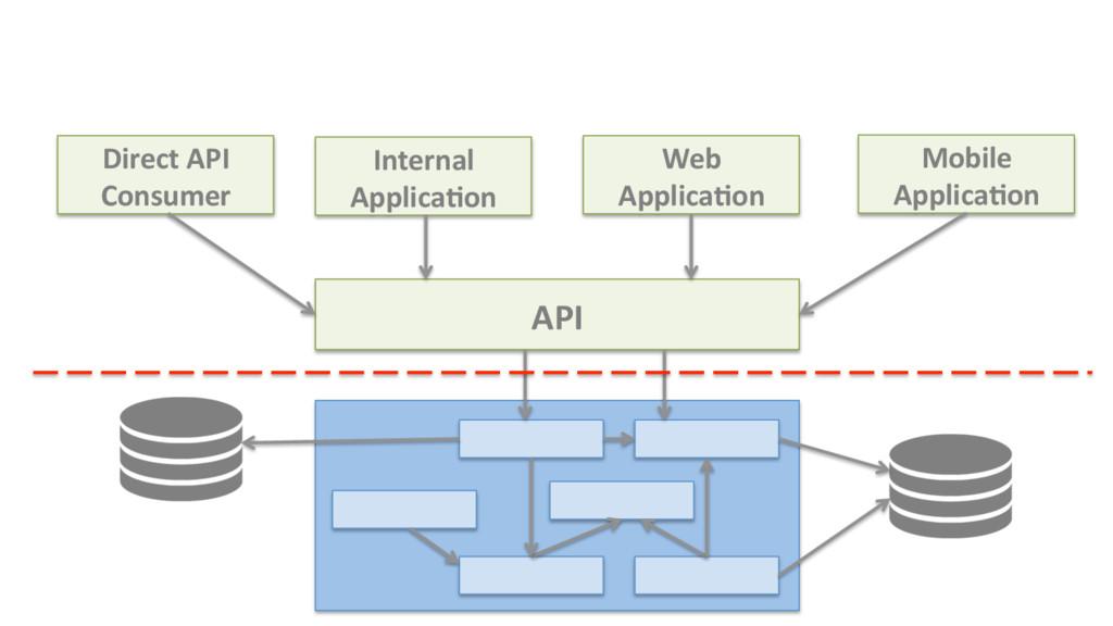 Web Applica8on API Internal Applica8on Direct A...