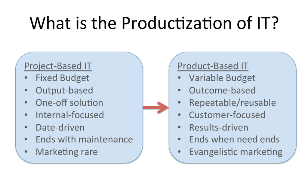 What is the Produc@za@on of IT? Project-Based I...