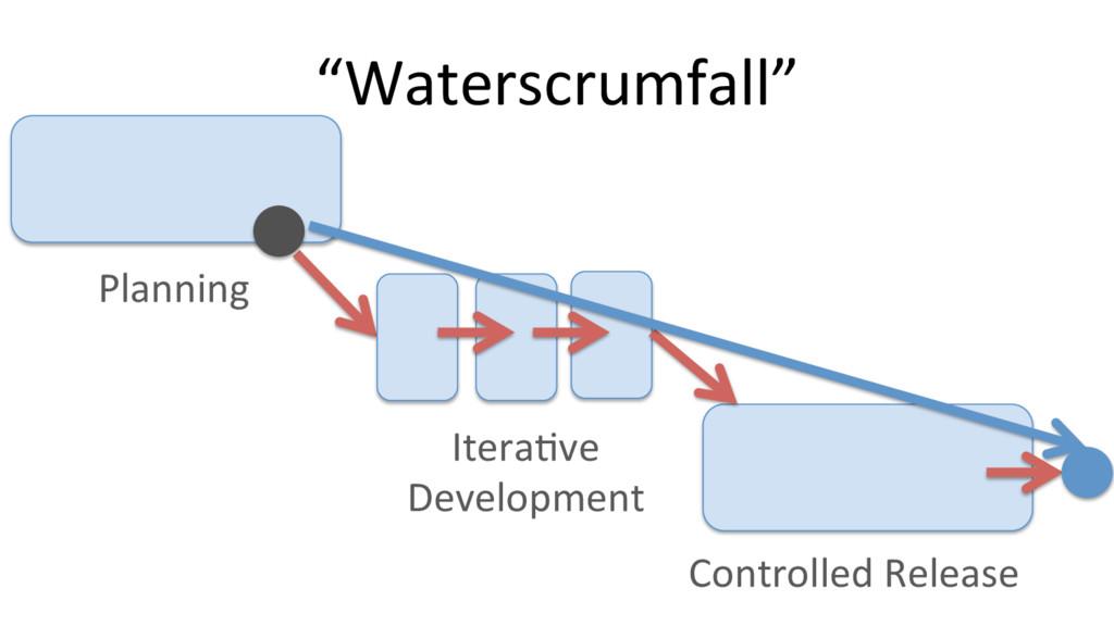 """Waterscrumfall"" Planning Itera@ve Development ..."