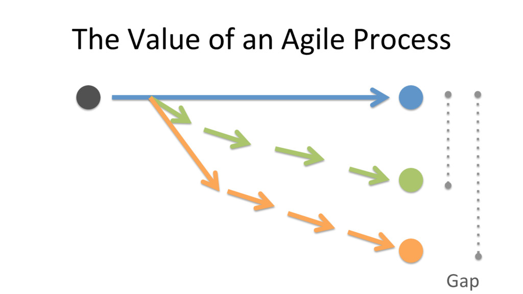 The Value of an Agile Process Gap
