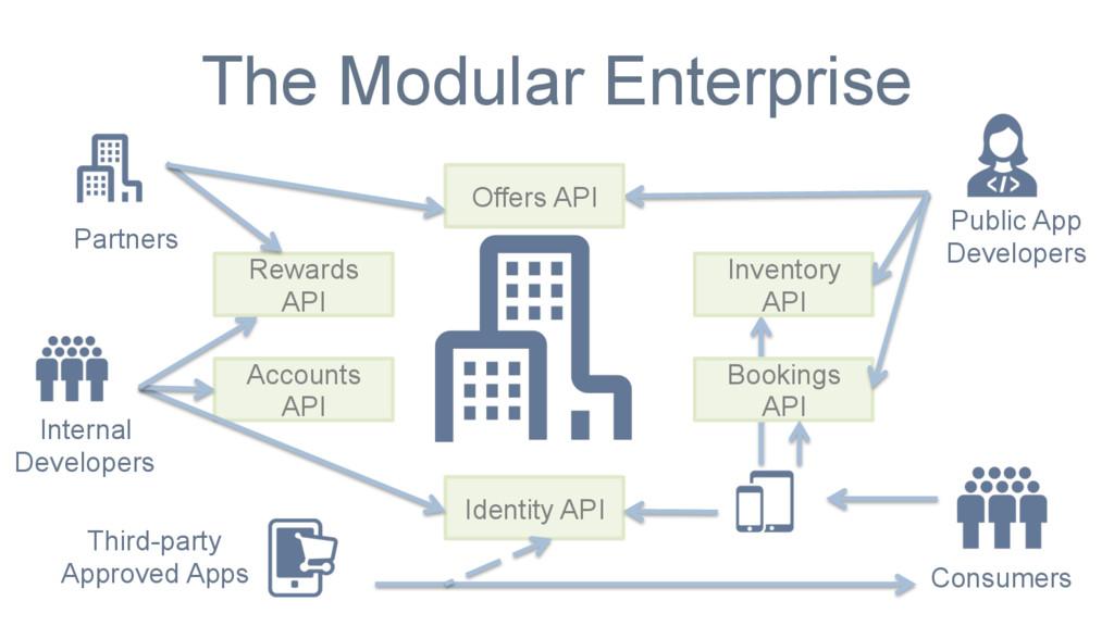 The Modular Enterprise Offers API Inventory API...
