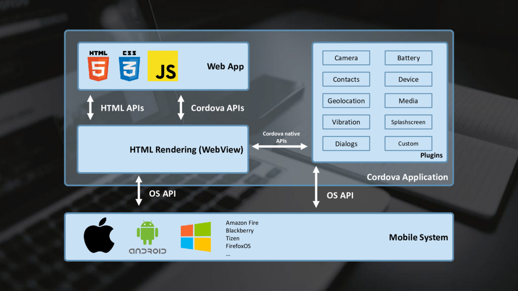 Cordova Application Mobile System Web App Plugi...
