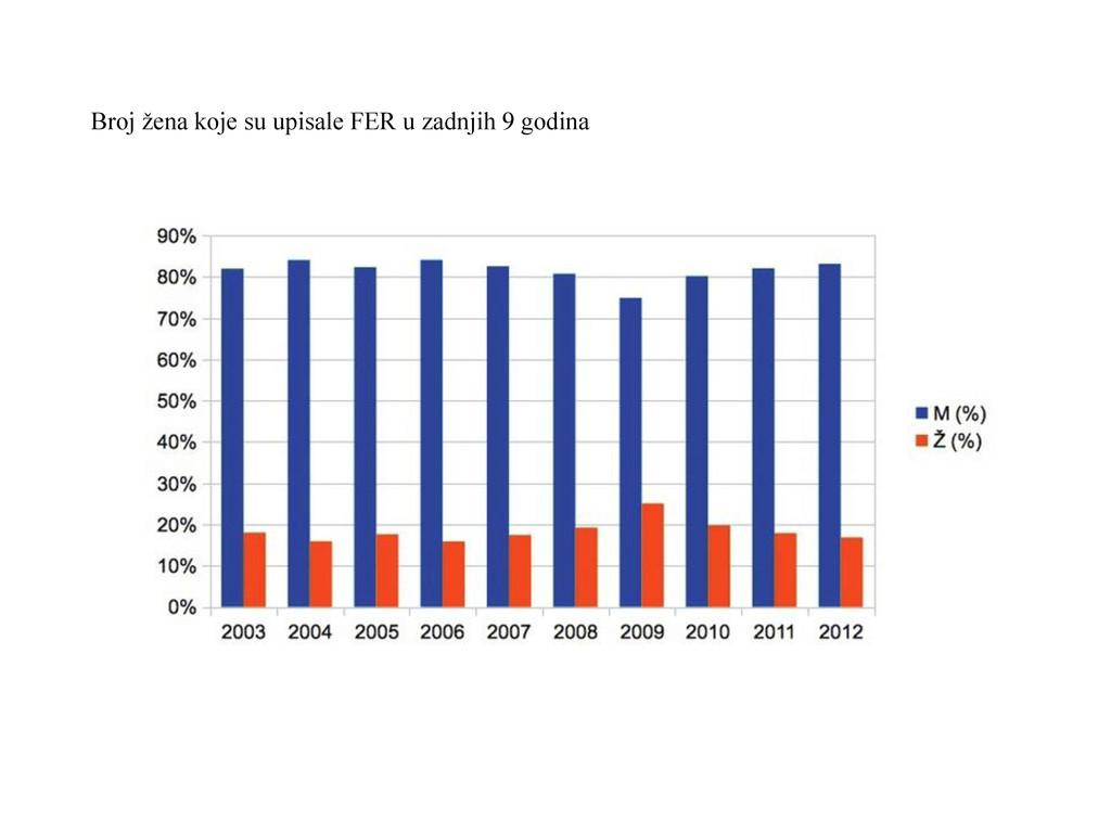 Broj žena koje su upisale FER u zadnjih 9 godina
