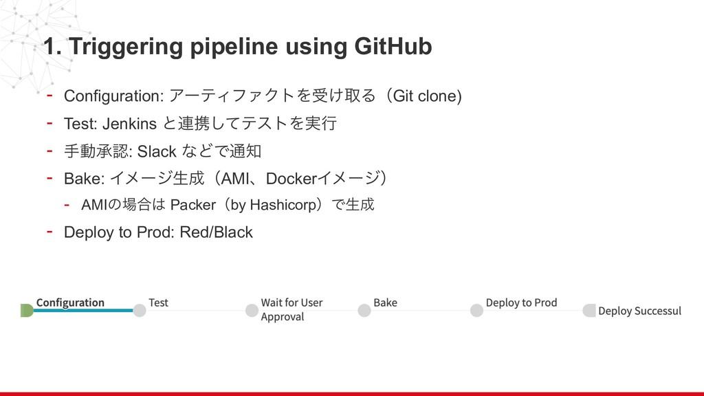 1. Triggering pipeline using GitHub - Configura...