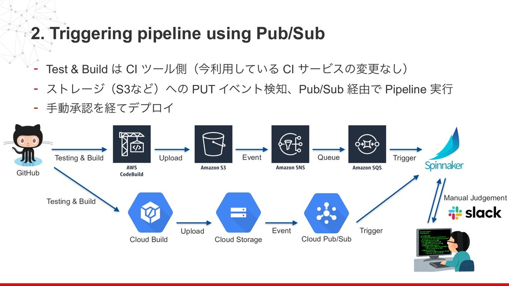 2. Triggering pipeline using Pub/Sub - Test & B...
