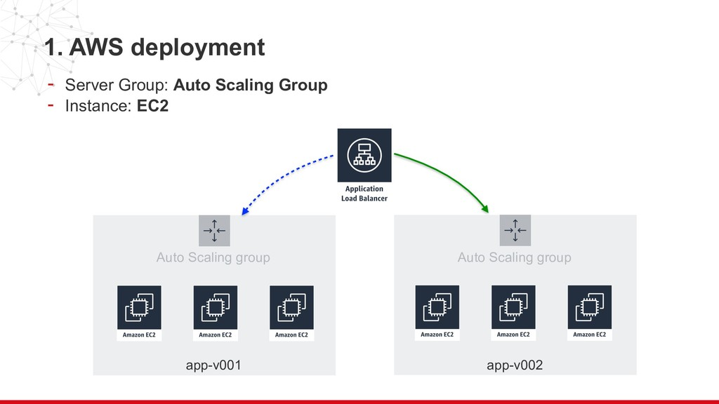 Auto Scaling group 1. AWS deployment - Server G...