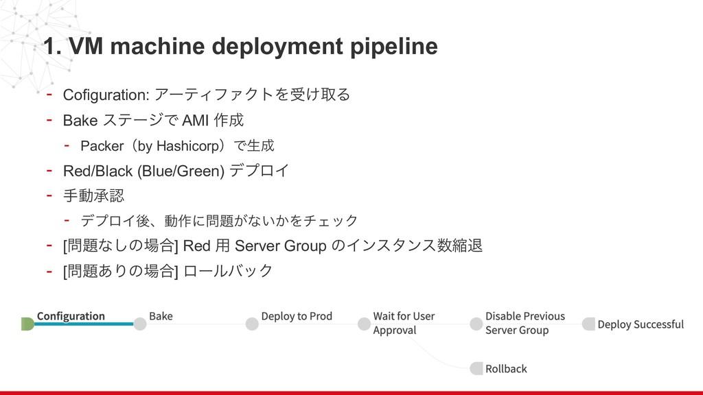 1. VM machine deployment pipeline - Cofiguratio...