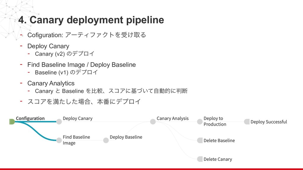 4. Canary deployment pipeline - Cofiguration: Ξ...