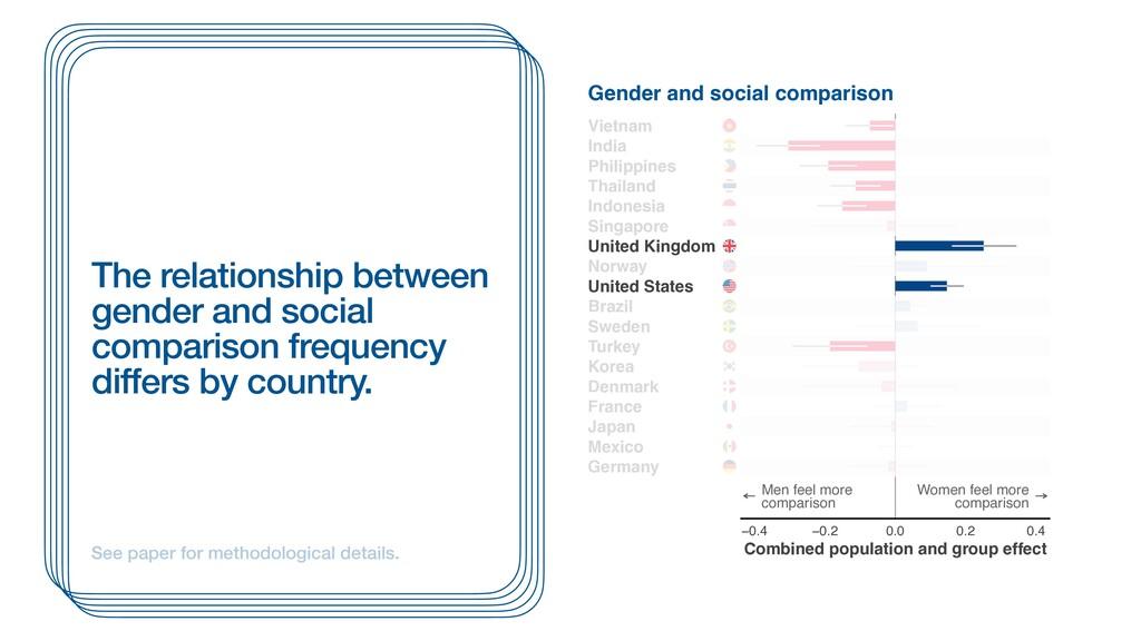 Men feel more comparison Women feel more compar...