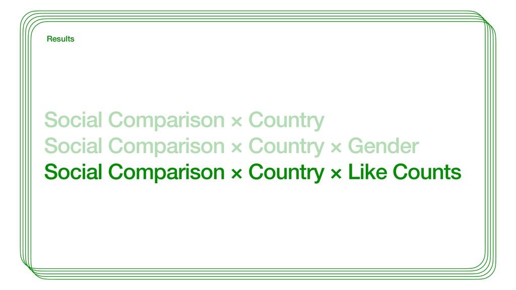 Social Comparison × Country Social Comparison ×...