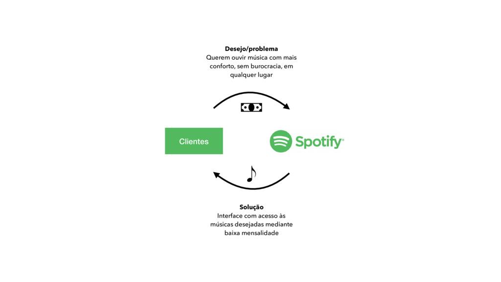 Clientes Desejo/problema Querem ouvir música co...