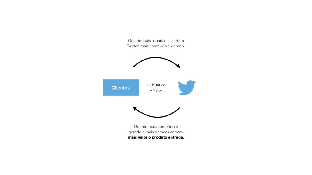 Clientes Quanto mais usuários usando o Twitter,...