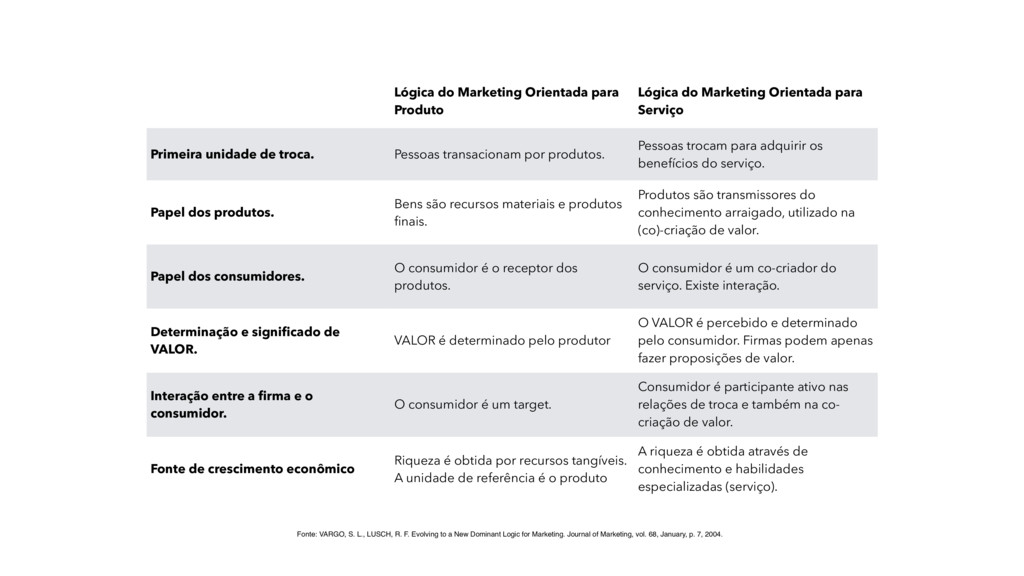 Lógica do Marketing Orientada para Produto Lógi...